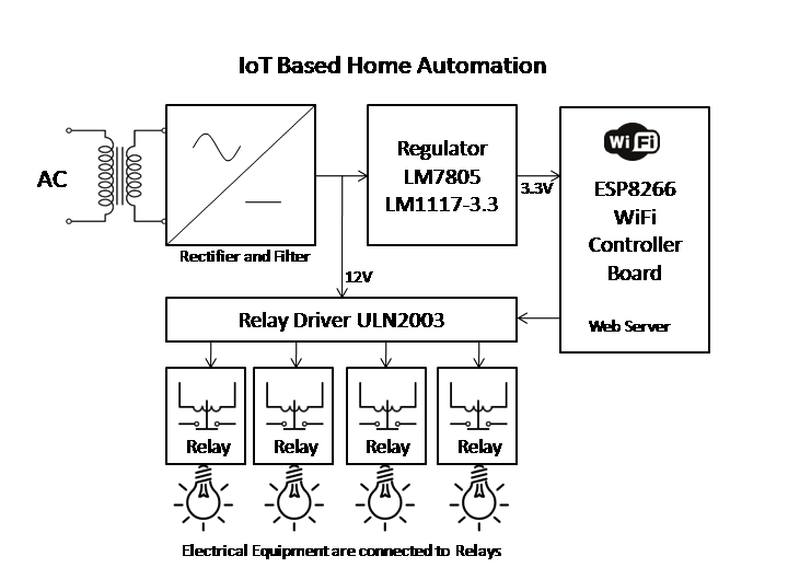IoT Based Home Automation - Electronics Engineering Project Shop