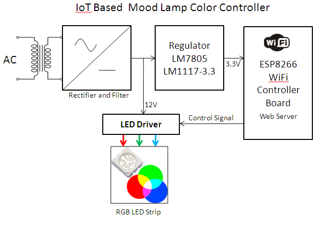 iot  esp8266  based mood lamp  rgb color  controller