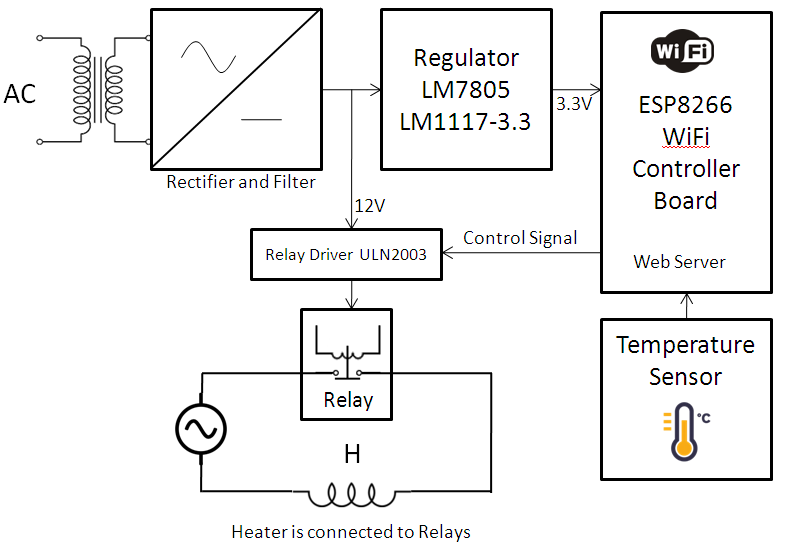 Ledmeter Double Row Flex Led Strip Dimension in addition X Thumb as well Bd Ed E   X besides Iot Based Temperature Controller Block Diagram furthermore Nasta. on led strip circuit diagram