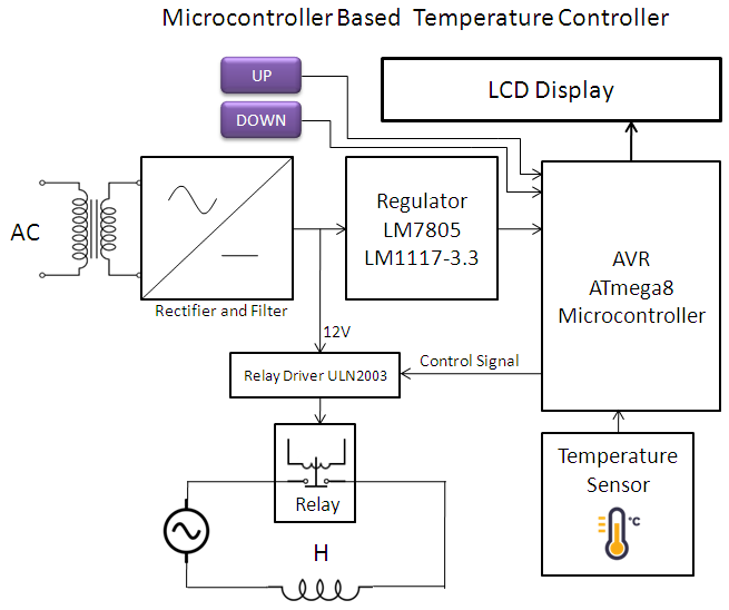 Temperature Control Circuit Diagram Using Microcontroller And Heater